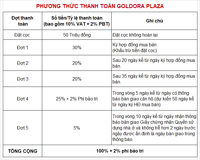 phuong-thuc-thanh-toan-can-ho-goldora-plaza